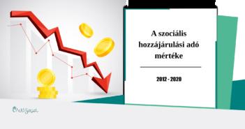 Szociális hozzájárulási adó mértéke